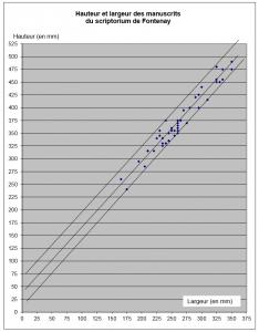 Hauteur et largeur des manuscrits du scriptorium de Fontenay